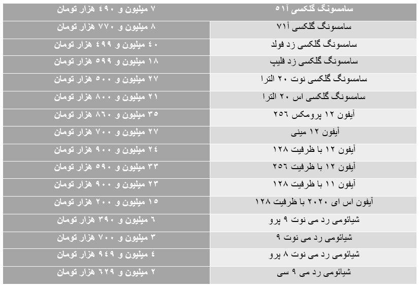 قیمت روز گوشی موبایل ۱۴۰۰/۰۲/۳۰