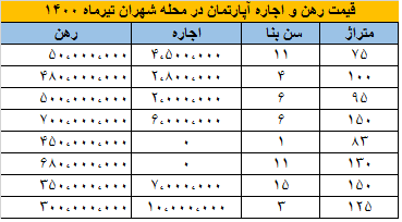 قیمت رهن و اجاره آپارتمان در محله شهران تیرماه ۱۴۰۰